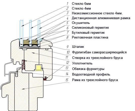 Схема деревянного евроокна.