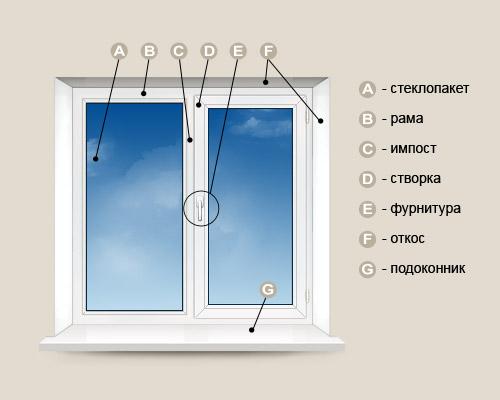 Элементы пластикового окна.